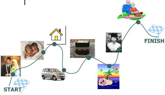 Gambar diambil dari primasprings.blogspot.com