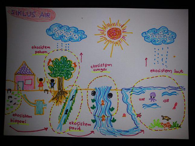 Gambar diambil dari http://tomatceri.wordpress.com